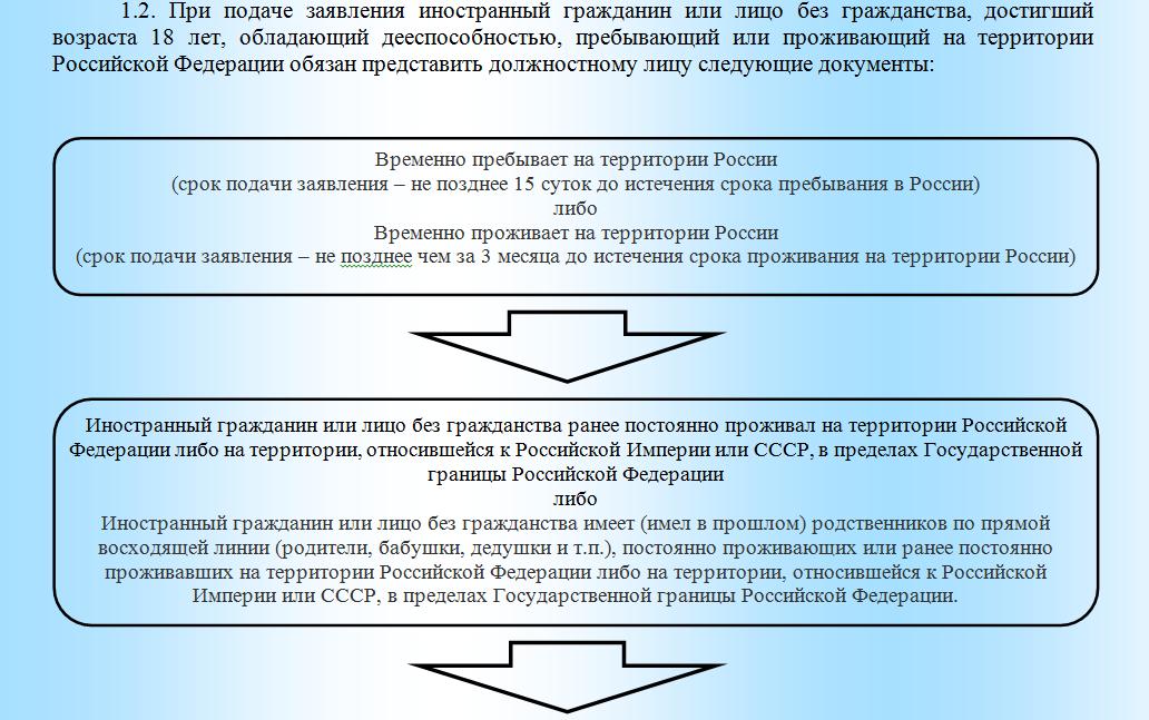 Договор дарения как регистрировать через мфц